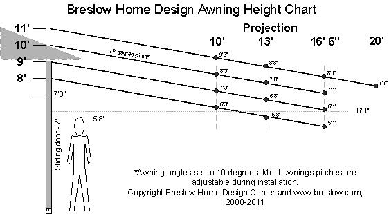 Awning Drop Chart - How To Determine Mounting Height for an Awning