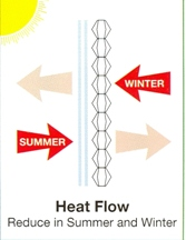 Saving Energy With Hunter Douglas Window Treatments